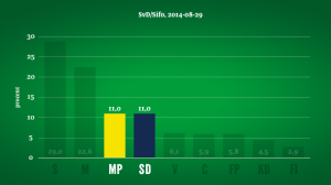 MP annons näst största parti